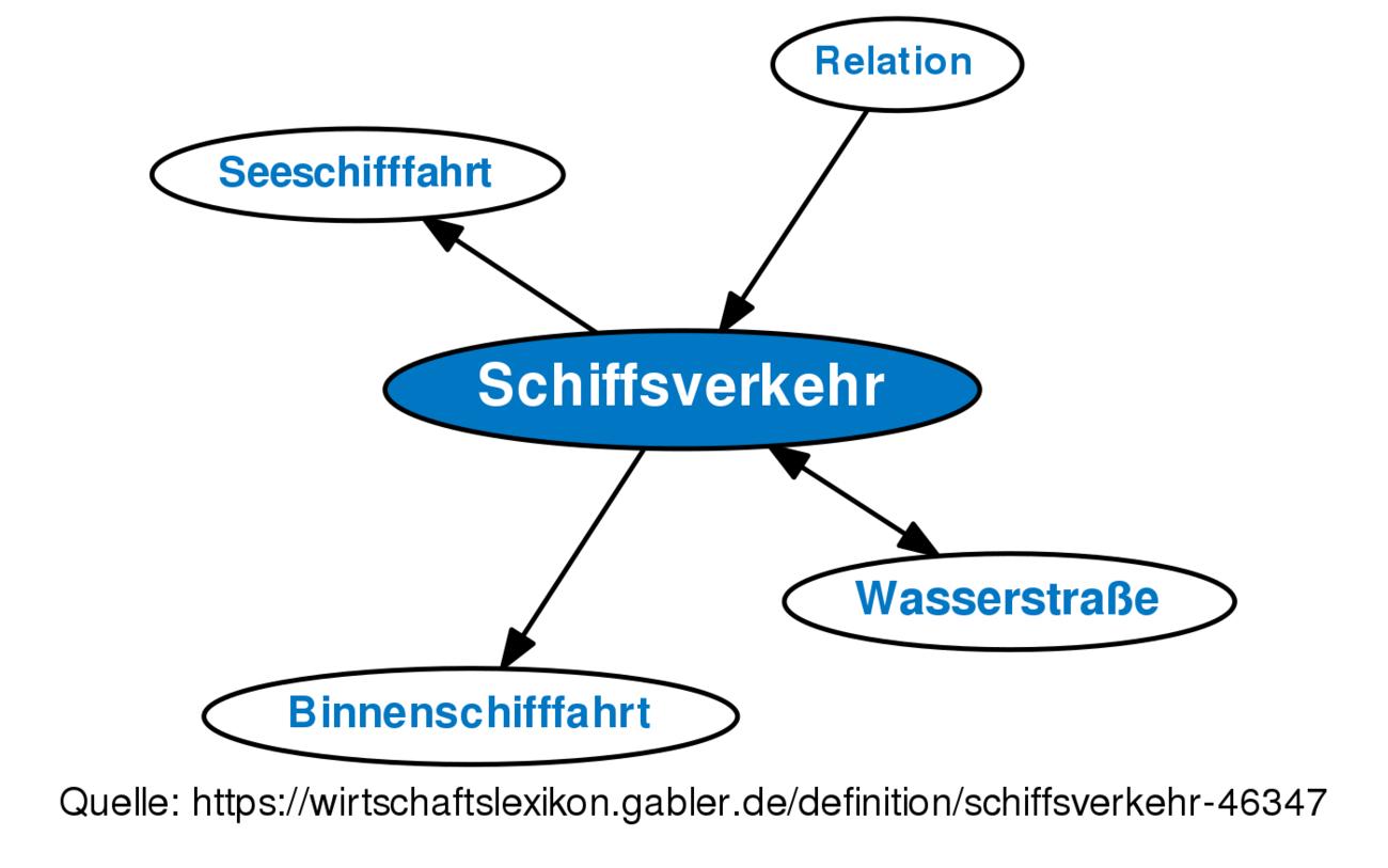 schiffsverkehr • definition | gabler wirtschaftslexikon