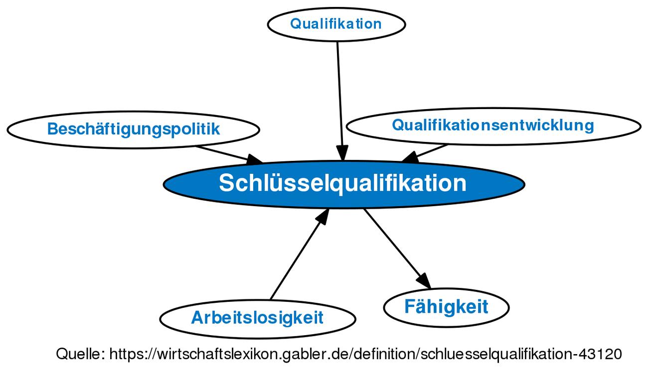 Schlüsselqualifikation • Definition