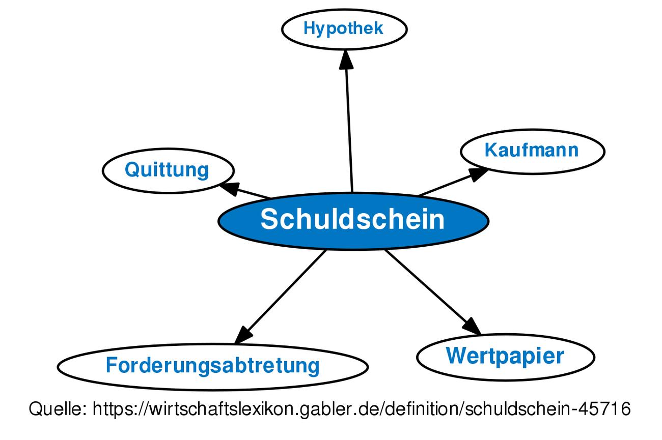 Definition »Schuldschein« im Gabler Wirtschaftslexikon