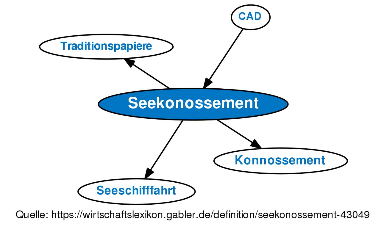 ᐅ Seekonossement • Definition im Gabler Wirtschaftslexikon Online