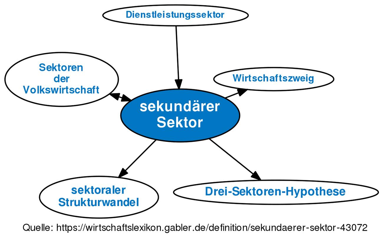 Primärer wirtschaftssektor
