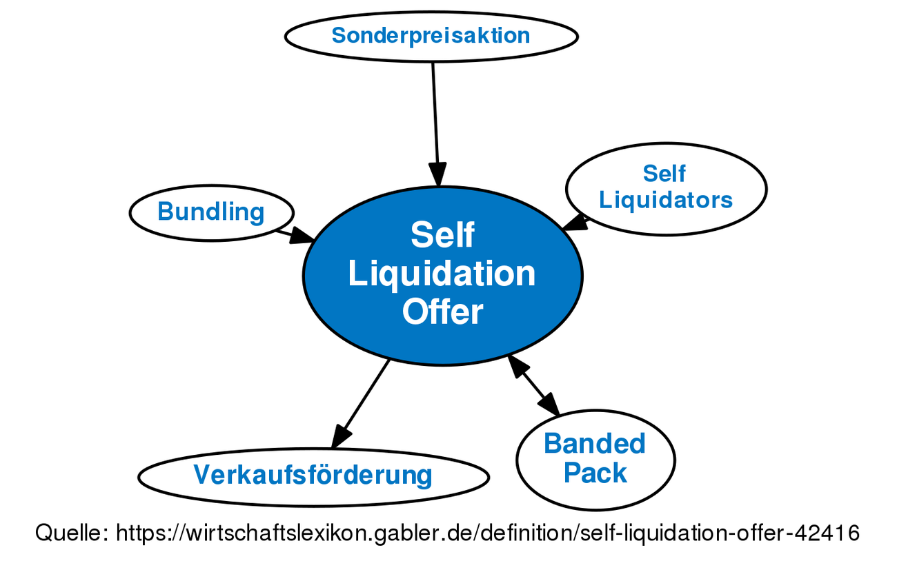 Self liquidating offers definition of leadership