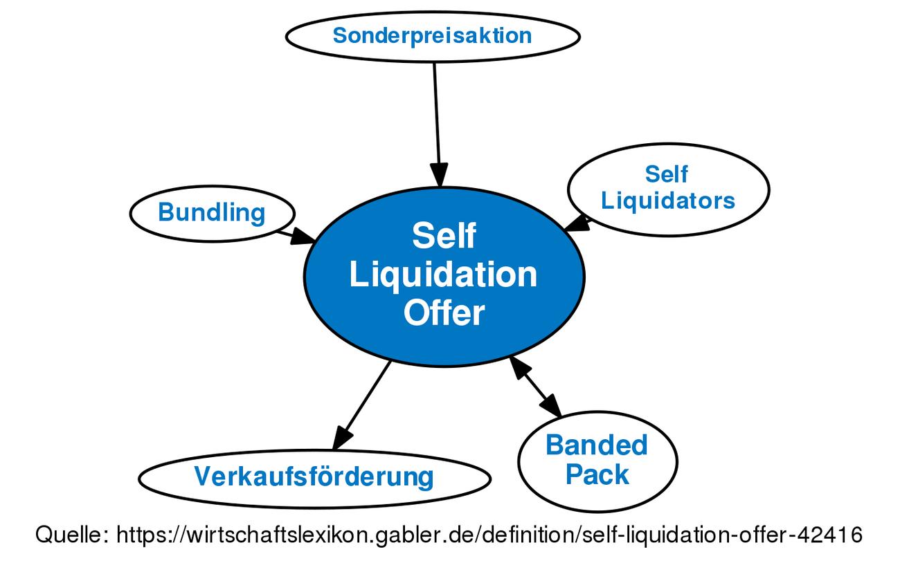 Self liquidating offers definition of leadership