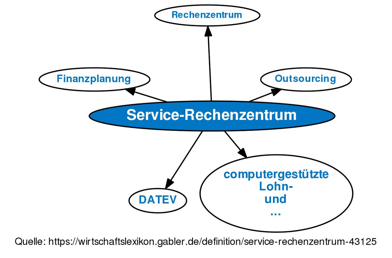 Niedlich Es Nimmt Service Wieder Auf Fotos - Beispielzusammenfassung ...