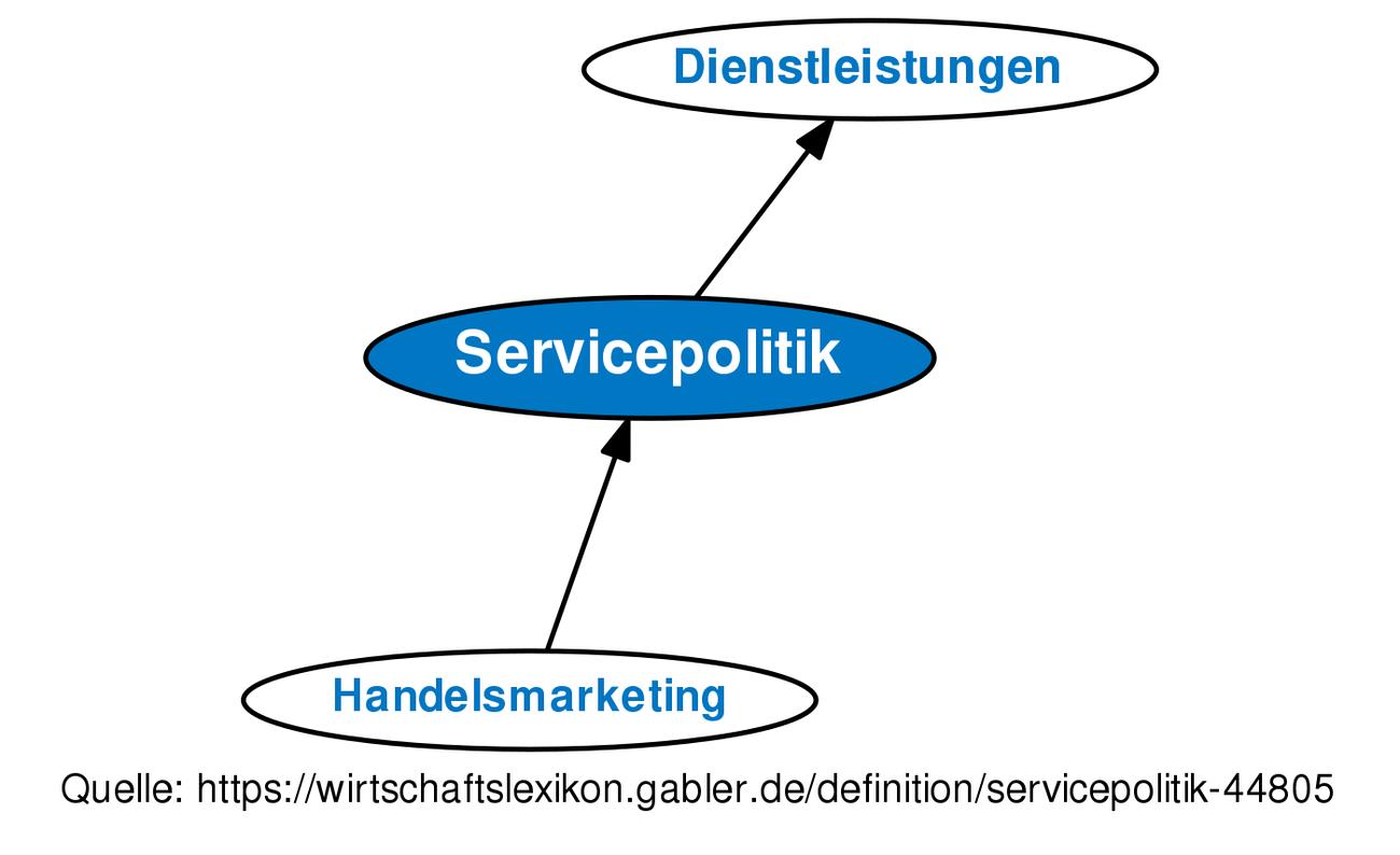 Definition servicepolitik im gabler wirtschaftslexikon for Raumgestaltung definition