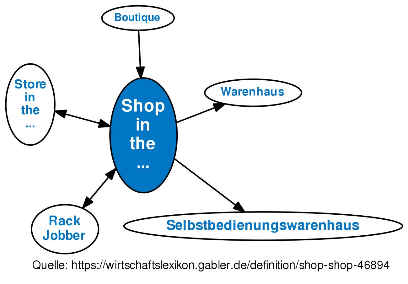 Shop in the shop definition gabler wirtschaftslexikon for Raumgestaltung definition