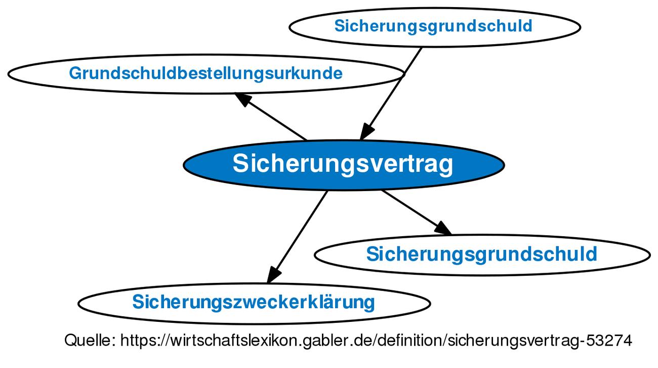 Sicherungsvertrag Definition Gabler Wirtschaftslexikon