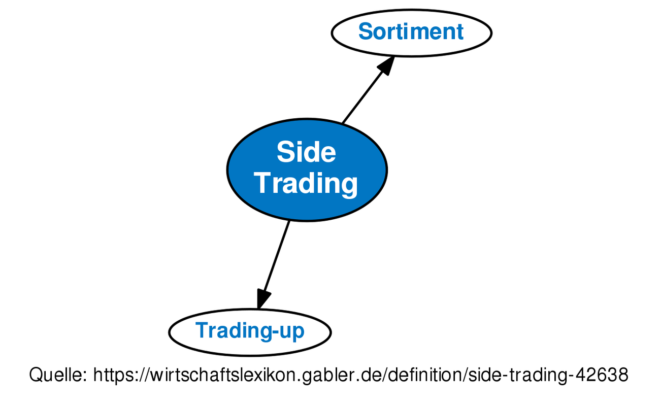 What is Side-by-side Trading? definition and meaning