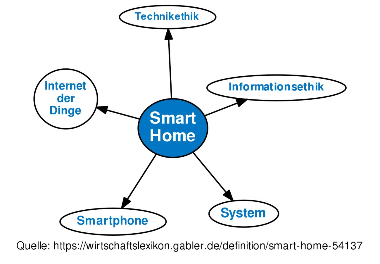 Smart Home Definition Gabler Wirtschaftslexikon