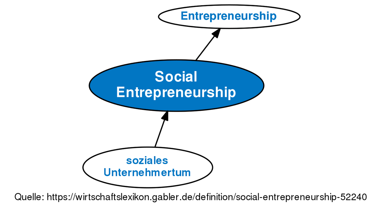social small in size definition