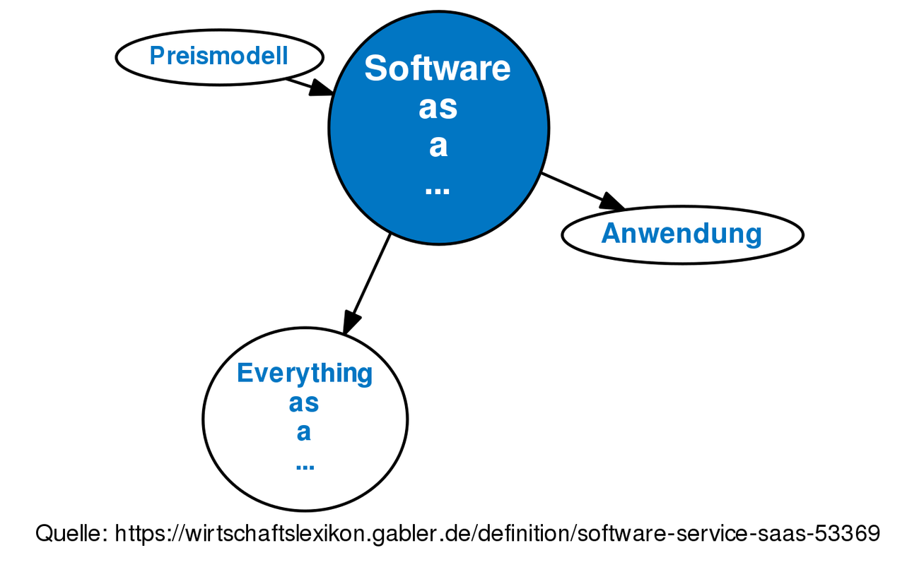 software as a service (saas) • definition | gabler wirtschaftslexikon
