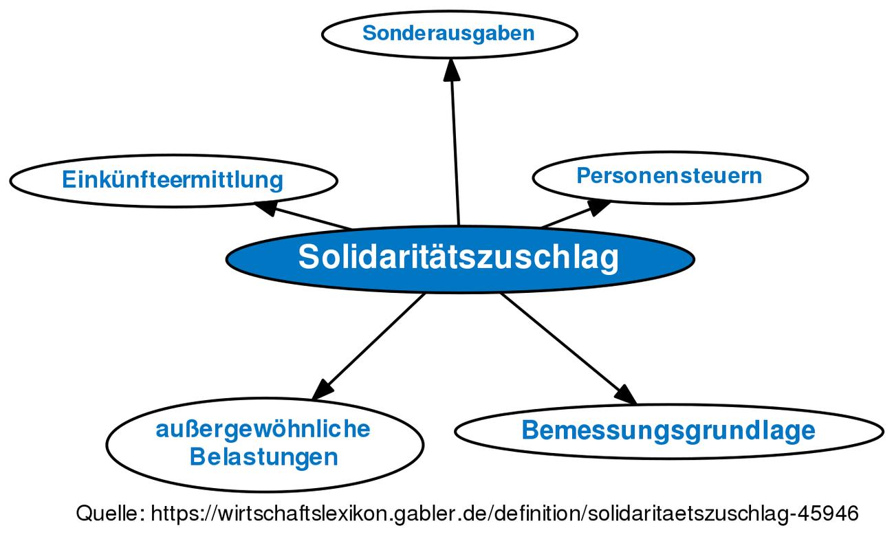 solidaritätszuschlag was ist das
