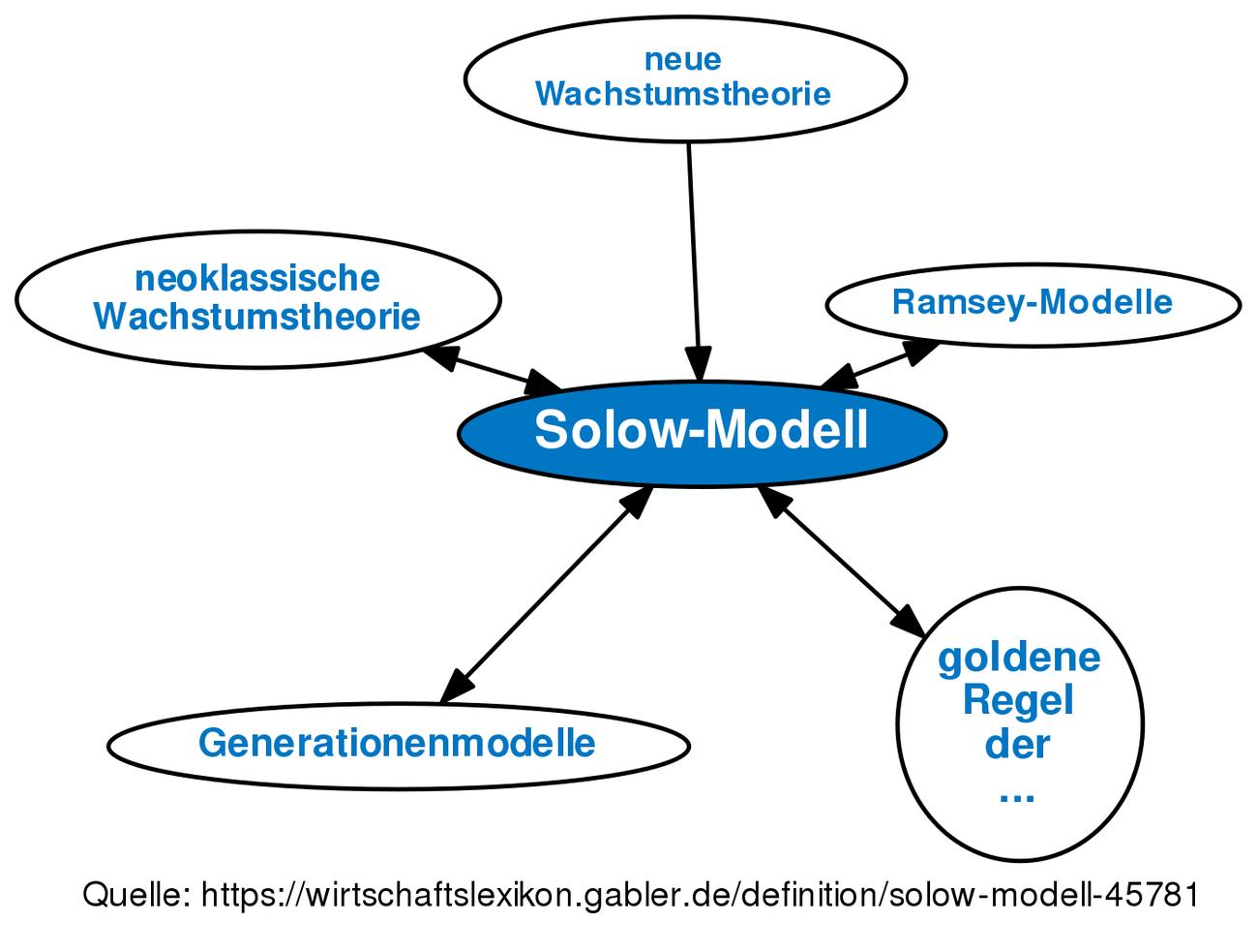 Solow Modell Definition Gabler Wirtschaftslexikon
