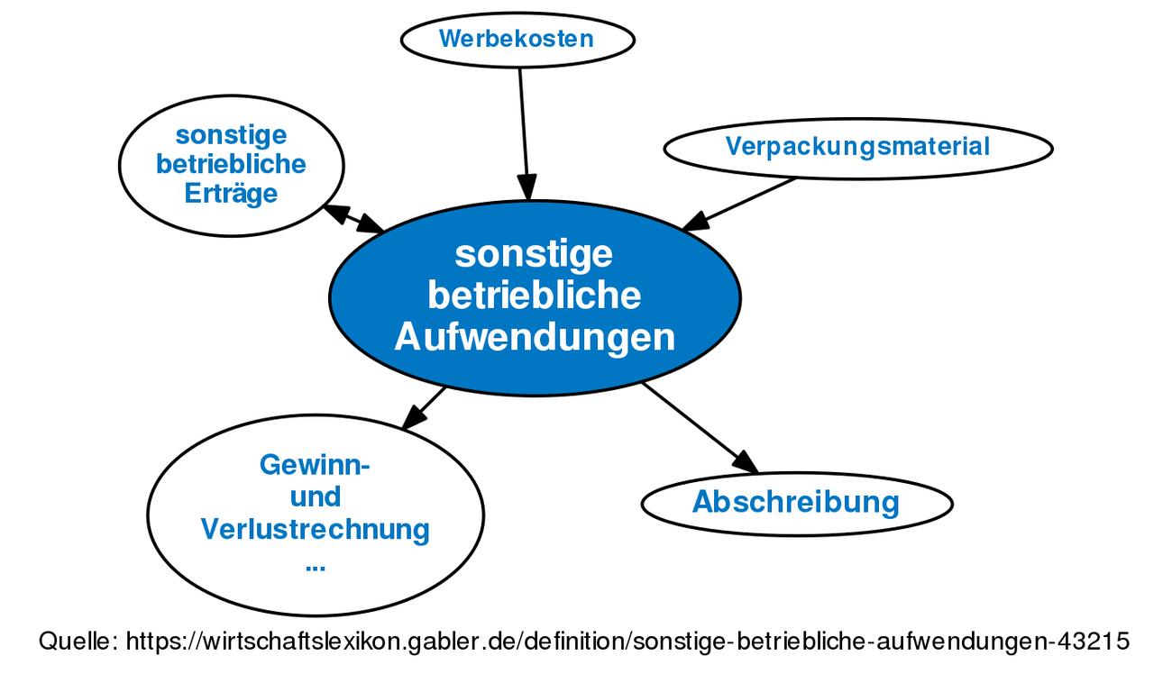 Definition »sonstige betriebliche Aufwendungen« im Gabler ...