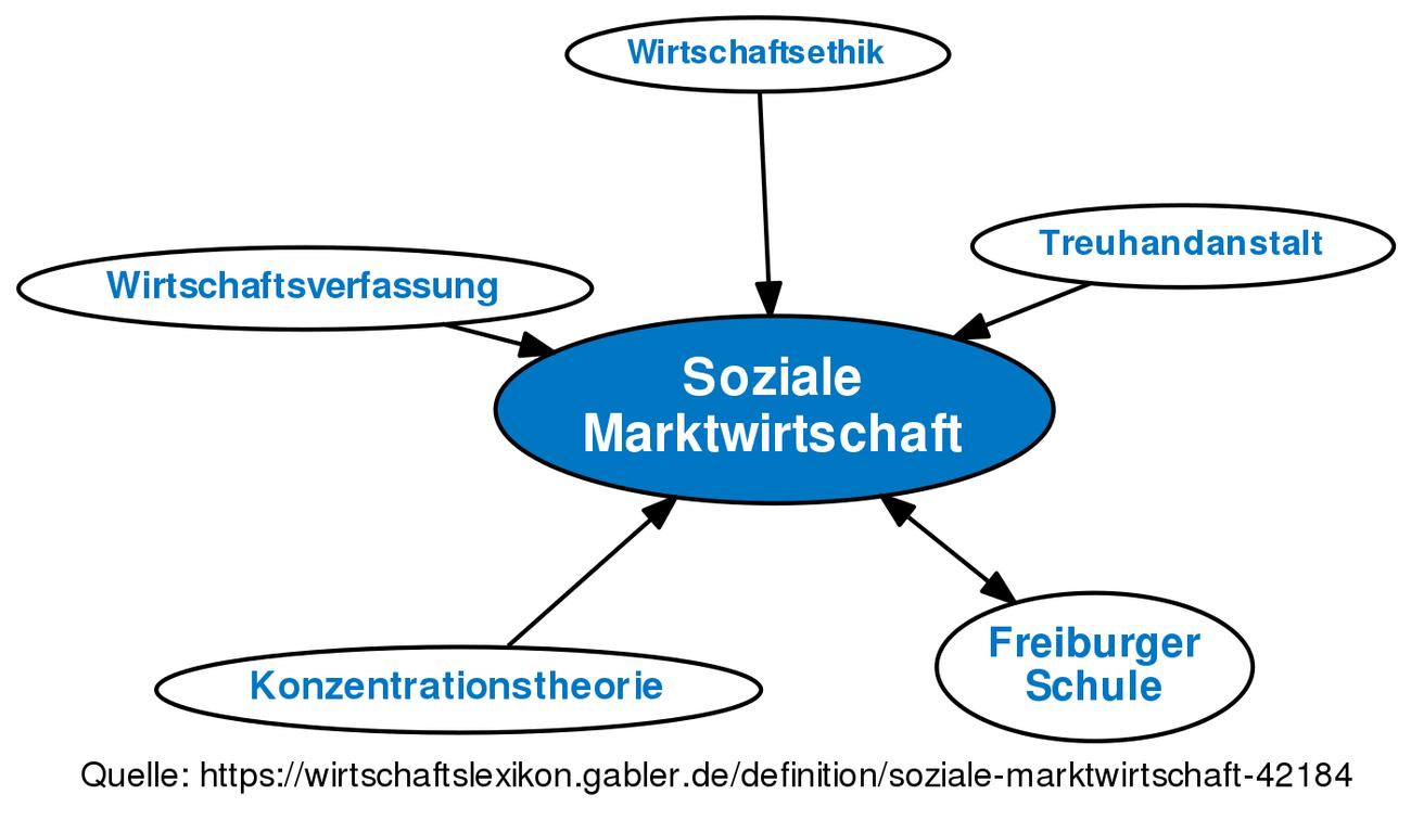 Image Result For Soziale Marktwirtschaft