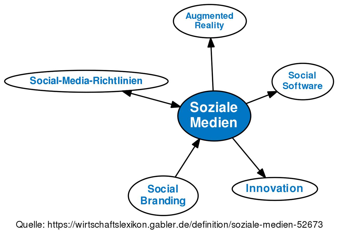 Soziale Medien • Definition | Gabler Wirtschaftslexikon