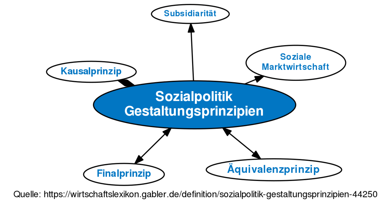 Sozialpolitik der EU | bpb