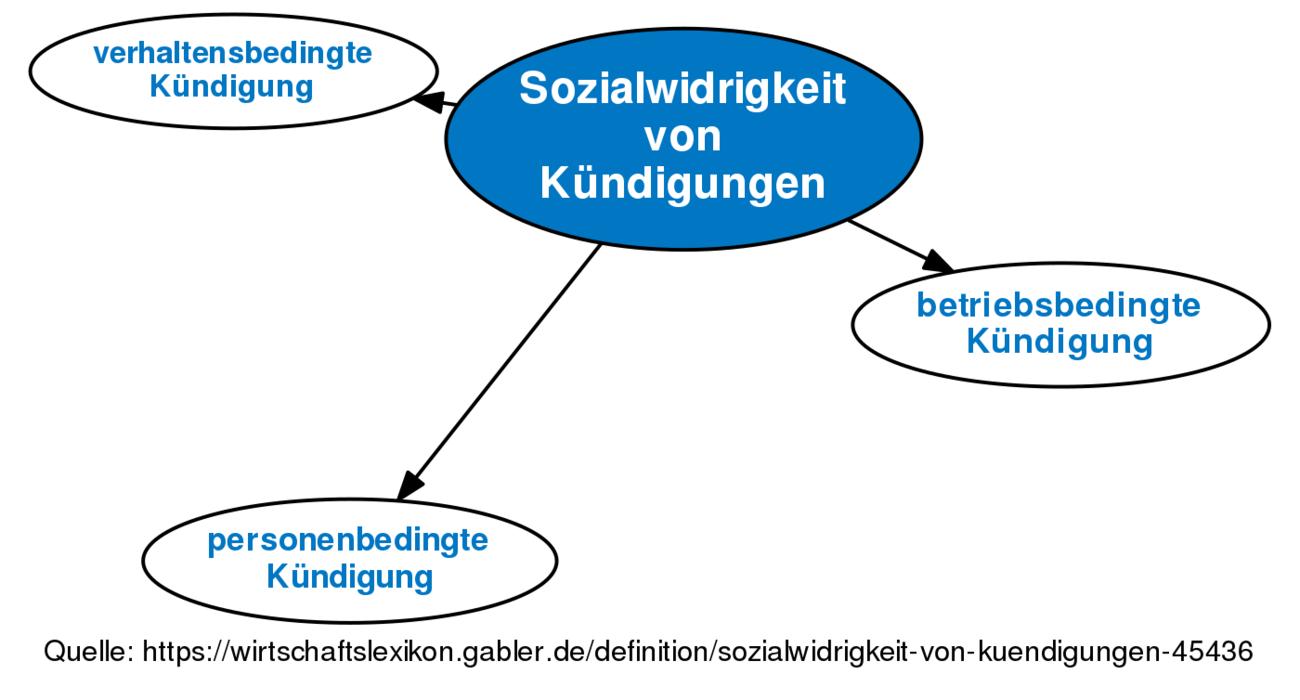 Revision Von Sozialwidrigkeit Von Kündigungen Vom Do 28022013