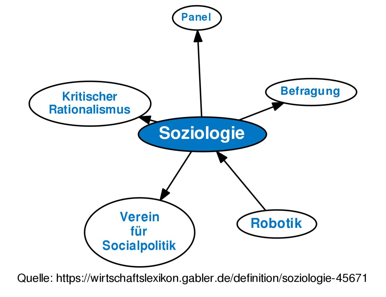 Soziologie des online-dating