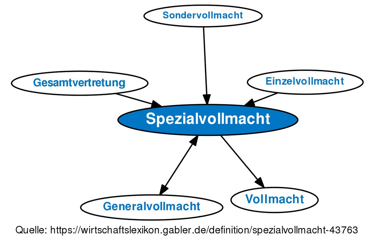 Definition »Spezialvollmacht | Gabler Wirtschaftslexikon Online