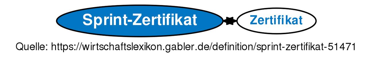 Definition »Sprint-Zertifikat« im Gabler Wirtschaftslexikon