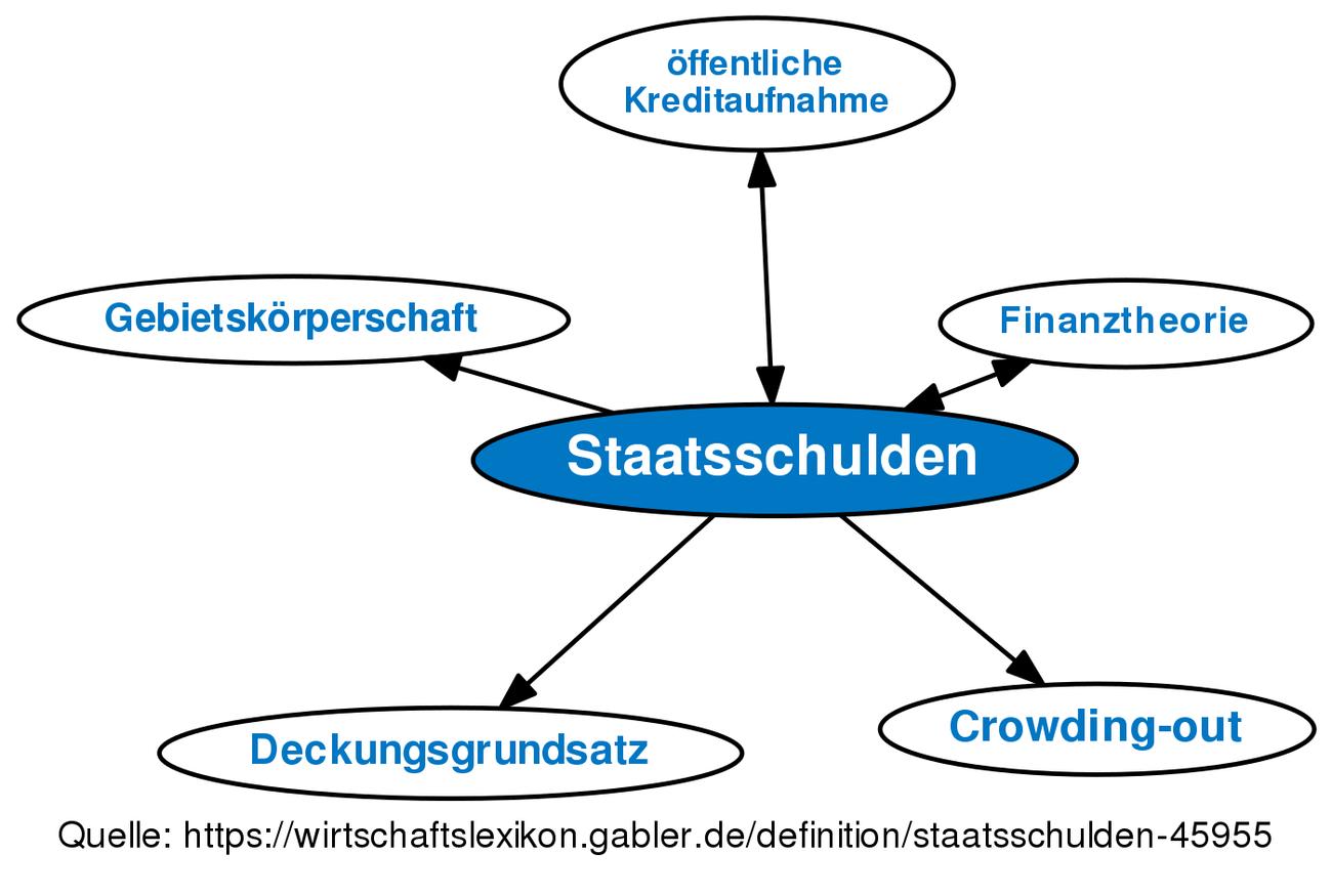Staatsschulden • Definition | Gabler Wirtschaftslexikon