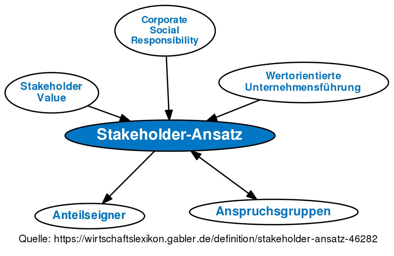 shareholder und stakeholder definition