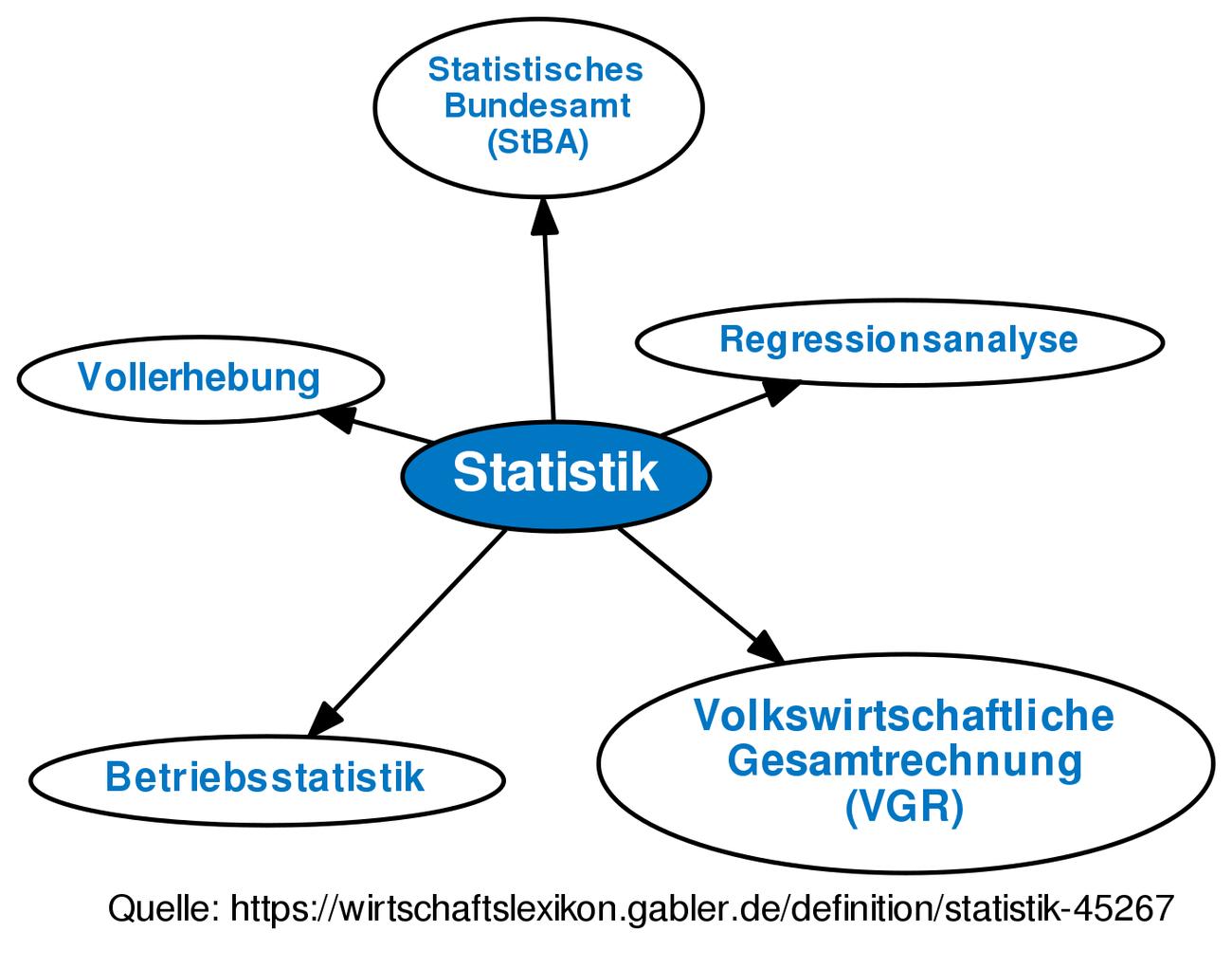 Online-Dating-Statistiken 2012