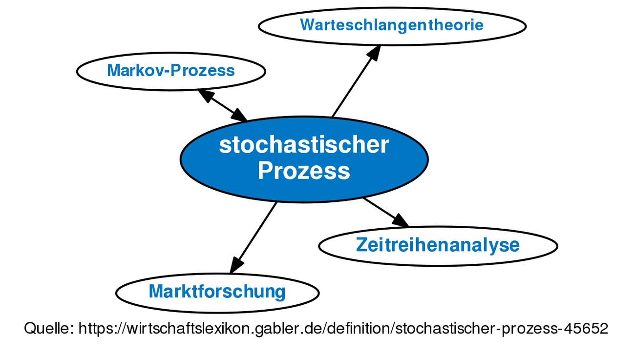 Berühmt Was Ist Ein Prozess In Der Anatomie Bilder - Anatomie Ideen ...