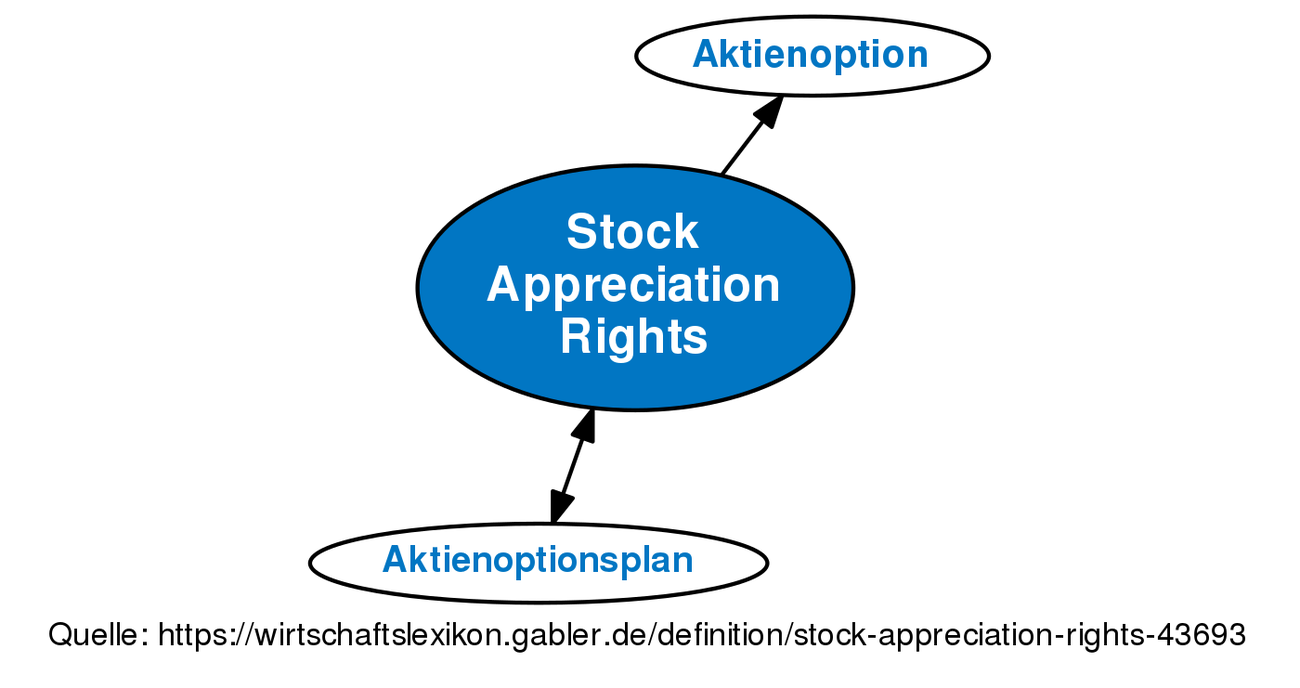 Phantom stock options definition