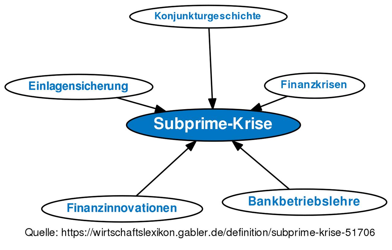 Subprime Krise
