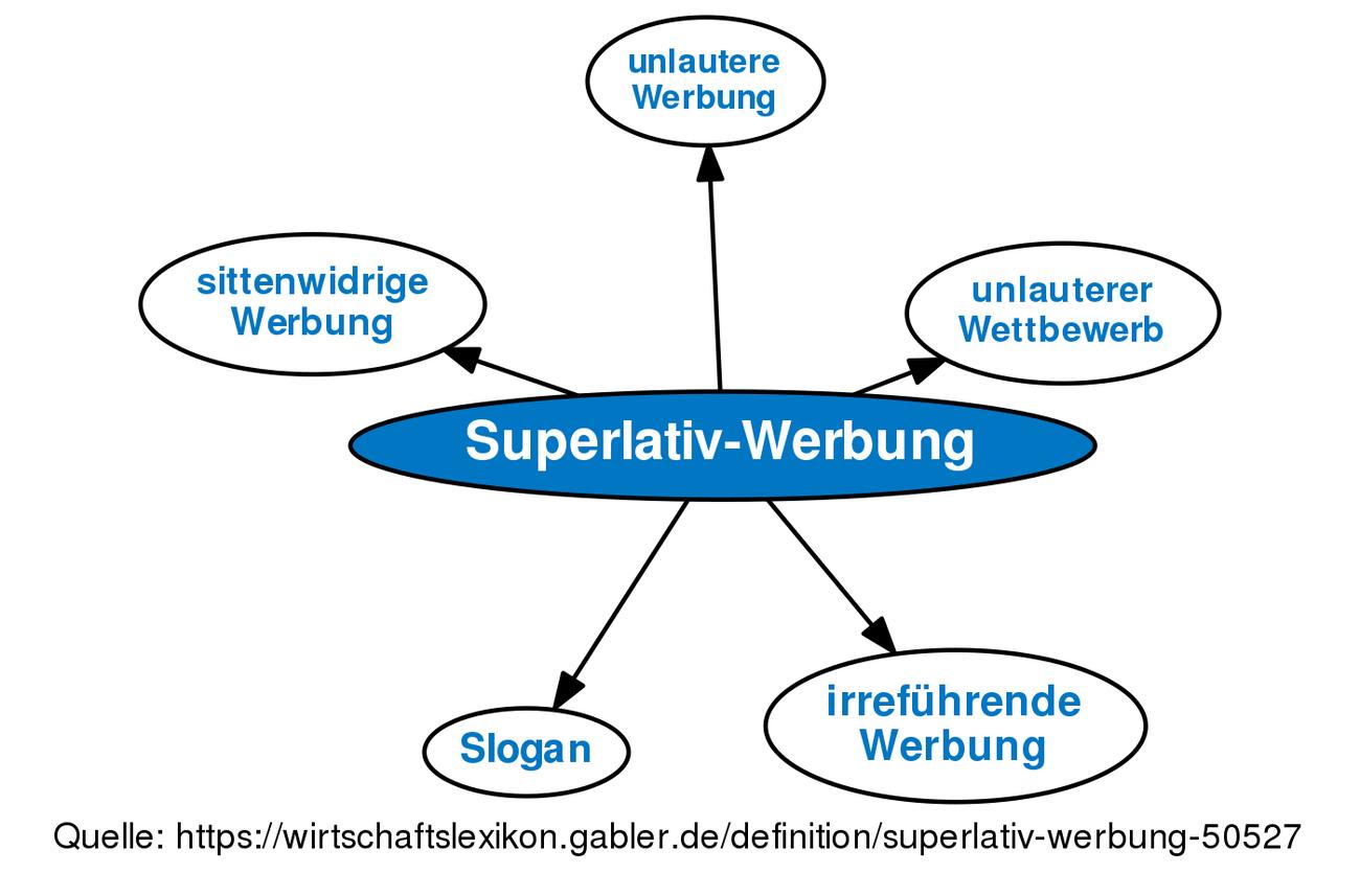 definition superlativ werbung im gabler wirtschaftslexikon - Irrefuhrende Werbung Beispiele