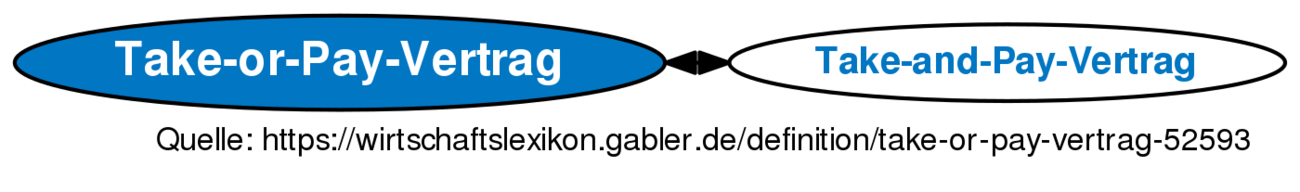 Take Or Pay Vertrag Definition Gabler Wirtschaftslexikon