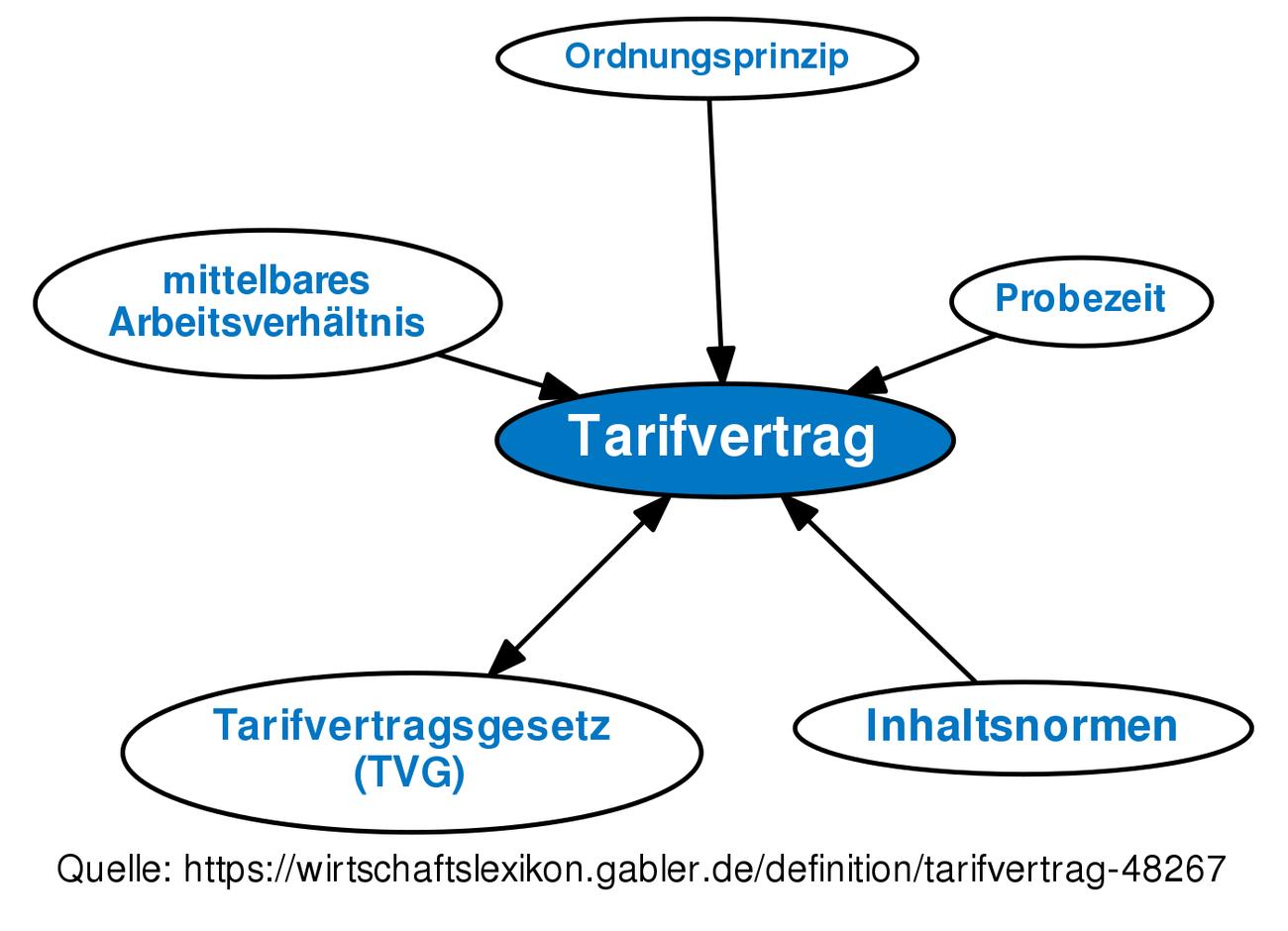 tarifvertrag