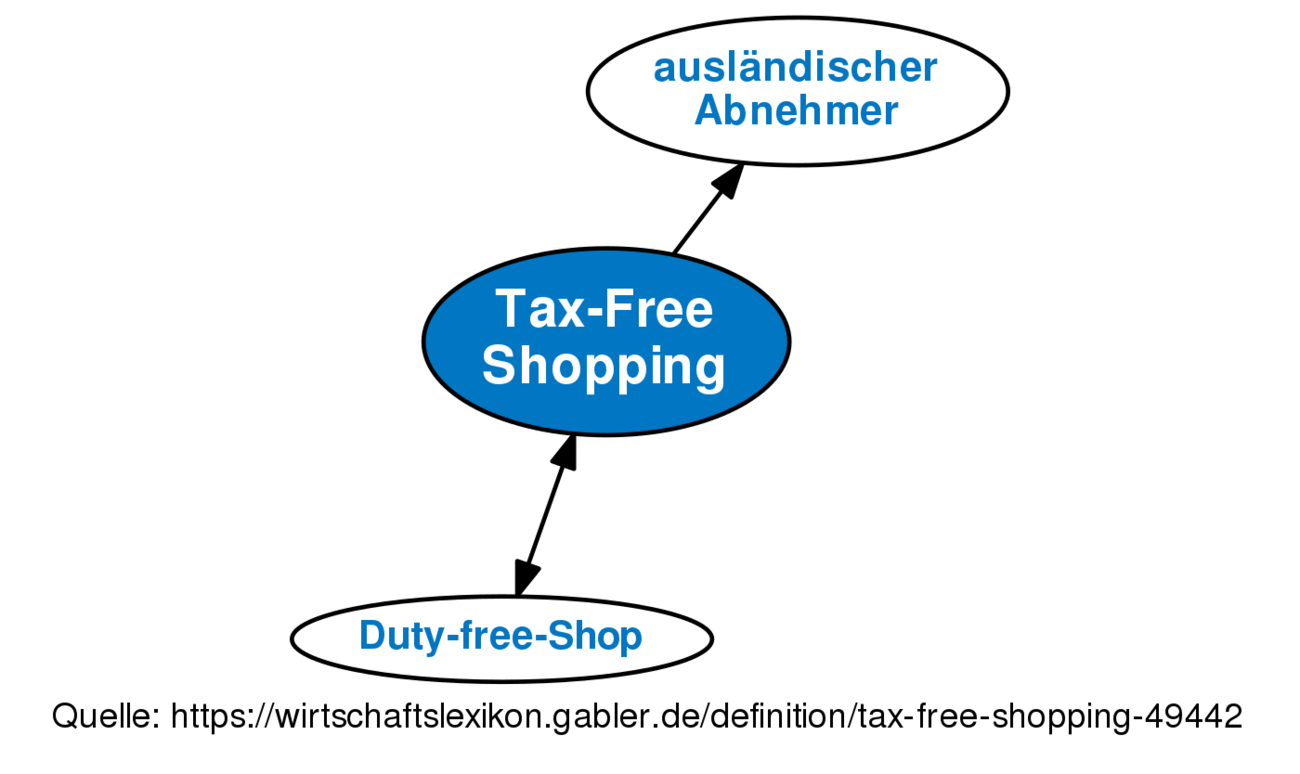 Tax free online shopping