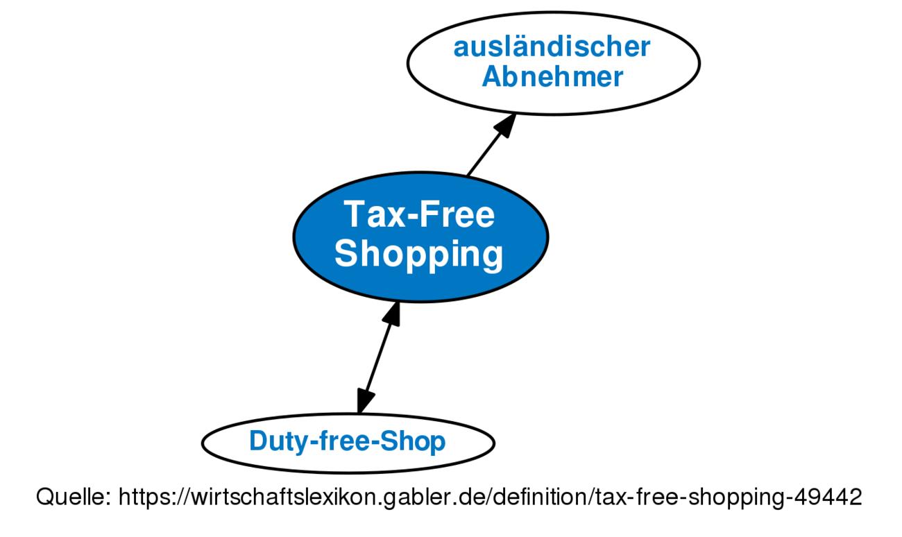 tax free shopping definition im gabler wirtschaftslexikon online. Black Bedroom Furniture Sets. Home Design Ideas