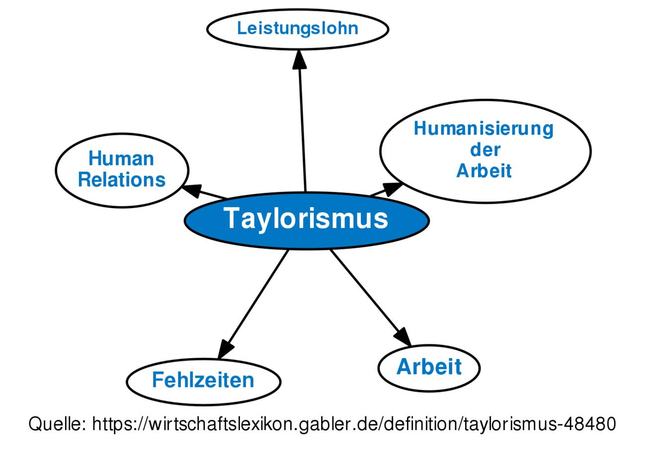Taylorismus