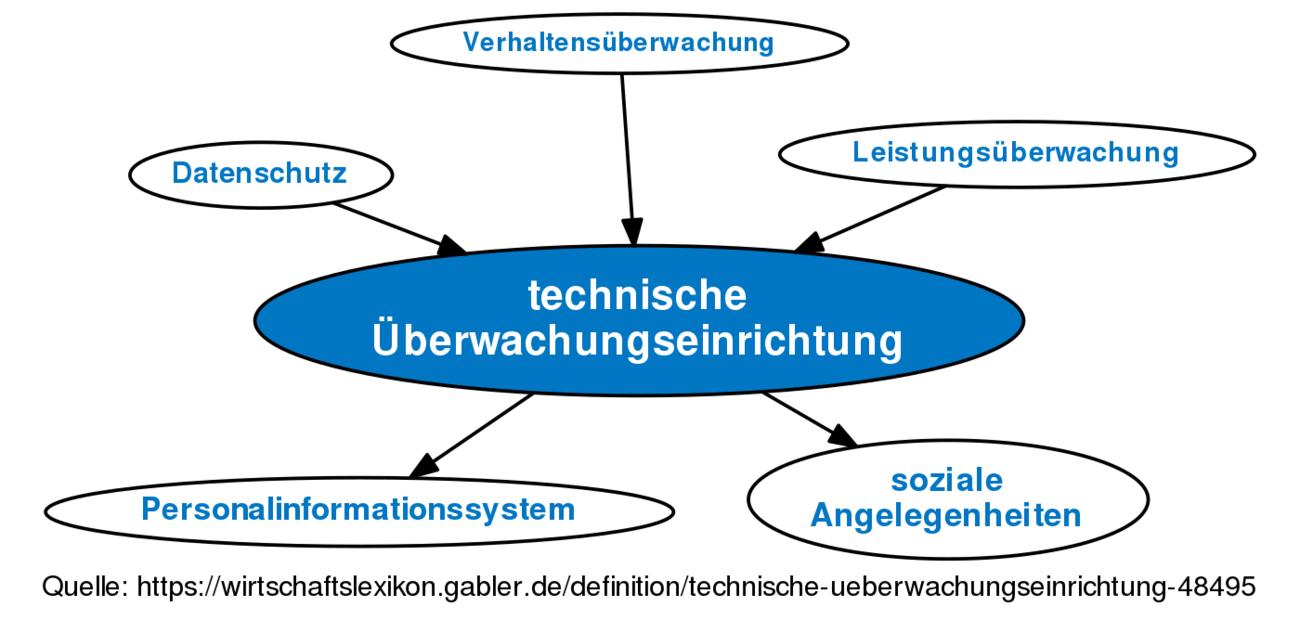 Definition »technische Überwachungseinrichtung   Gabler ...