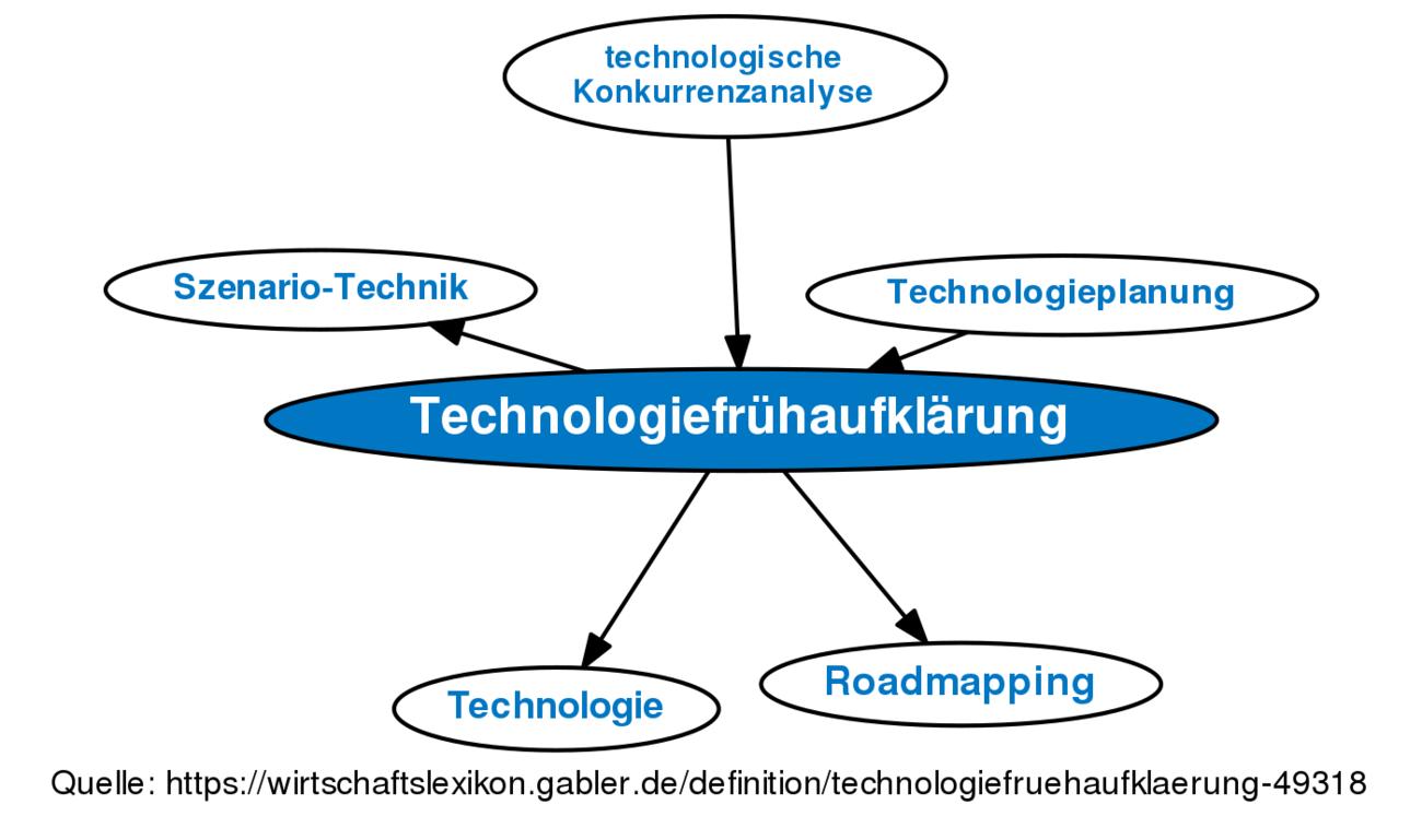 technologiefrhaufklrung mit data mining zeller andreas