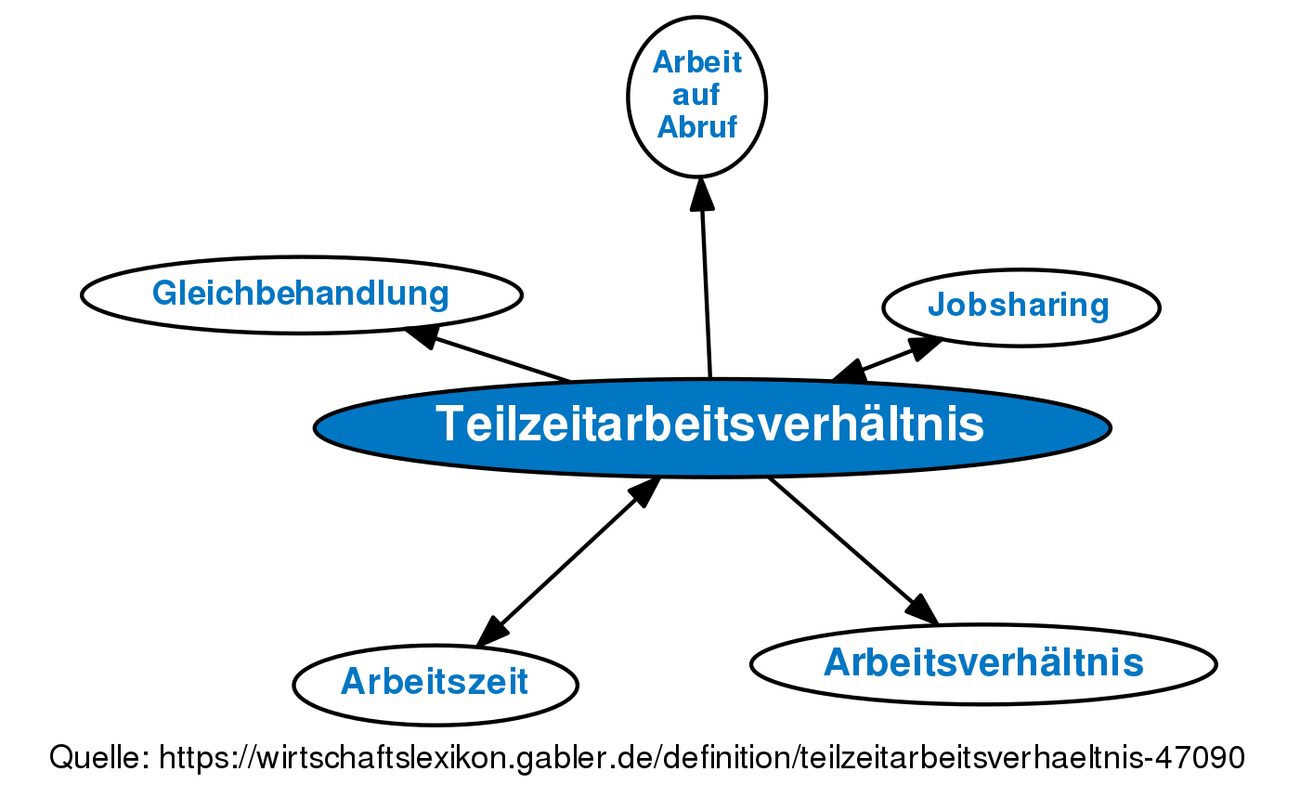 Teilzeitarbeitsverhältnis Definition Gabler