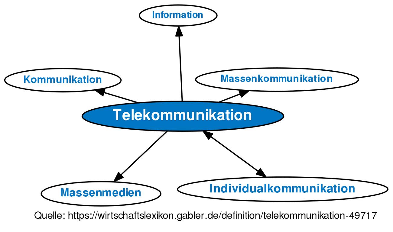 Telekommunikation Definition Gabler Wirtschaftslexikon