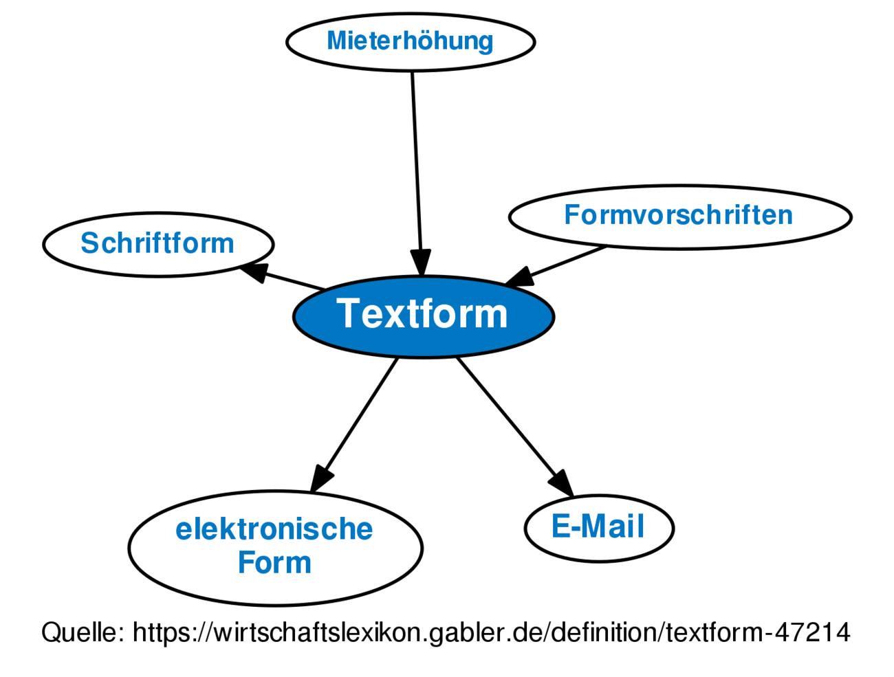Textform Definition Gabler Wirtschaftslexikon