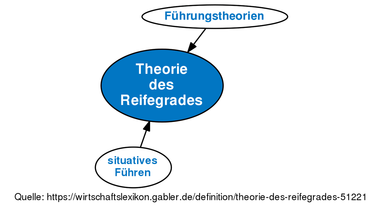 Reife Definition Psychologie