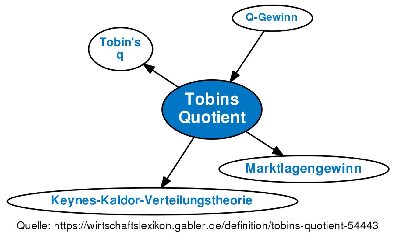 tobins quotient � definition gabler wirtschaftslexikon