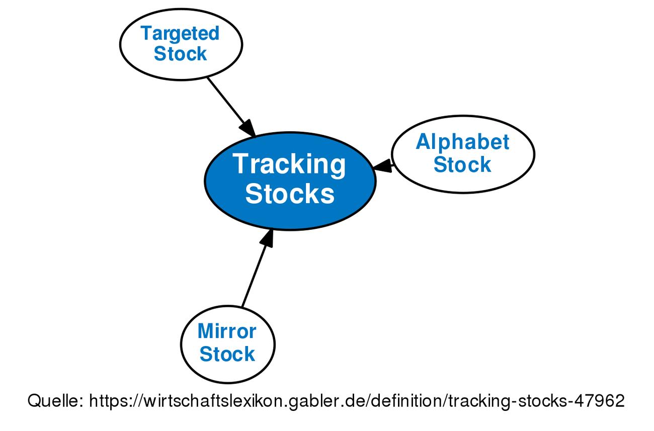 tracking stocks definition gabler wirtschaftslexikon