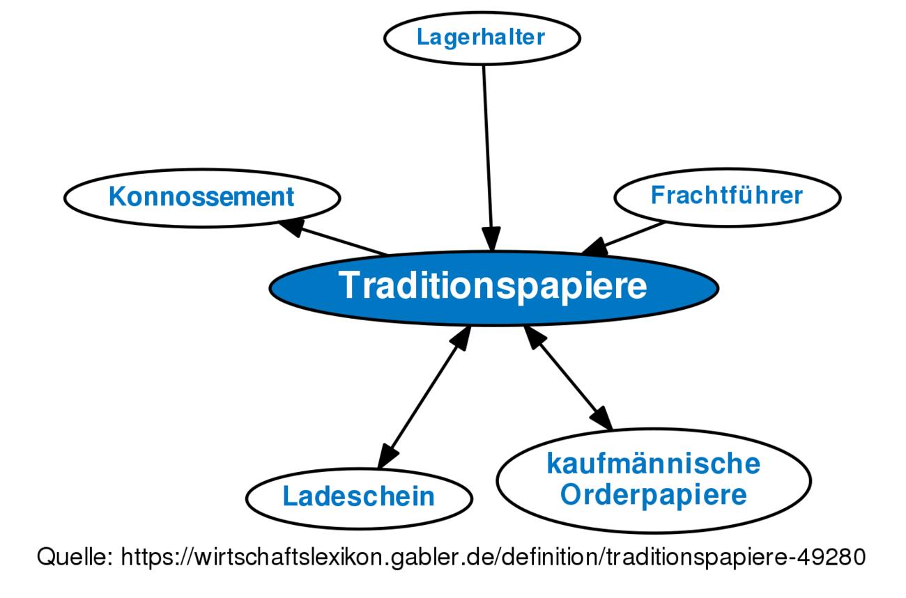 ᐅ Traditionspapiere • Definition im Gabler Wirtschaftslexikon Online