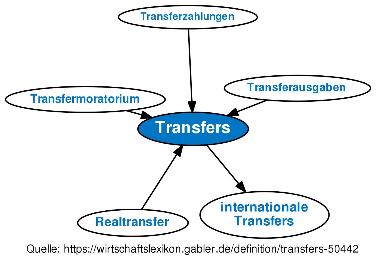 transfers definition gabler wirtschaftslexikon. Black Bedroom Furniture Sets. Home Design Ideas