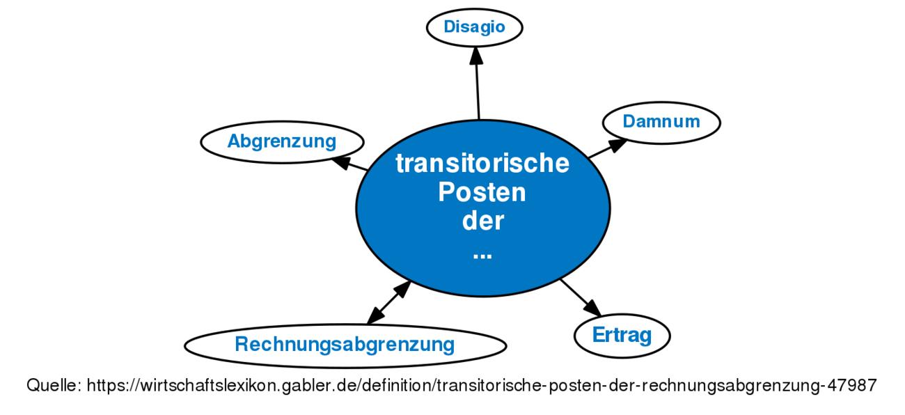 Transitorische Posten Der Rechnungsabgrenzung Definition Gabler