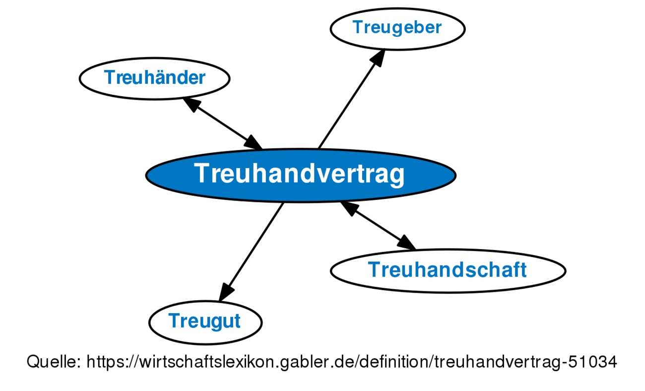 definition treuhandvertrag im gabler wirtschaftslexikon - Treuhandvertrag Muster