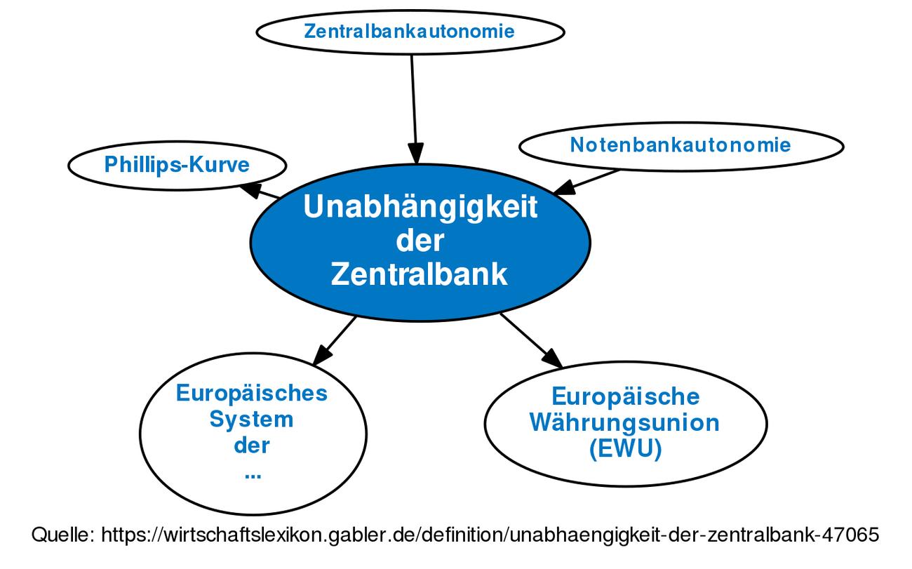Unabhängigkeit Der Zentralbank Definition Gabler Wirtschaftslexikon